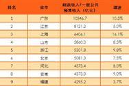 2016年全国各省市财政收入排名:19省市仅新疆同比下滑