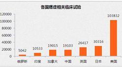 中国进行的与癌症相关的临床研究约为1.9万个