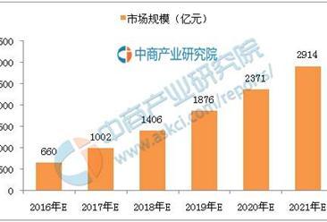 中国智能家居行业市场前景研究报告