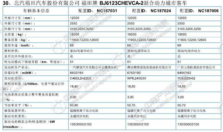 工信部:《新能源汽车推广应用推荐车型目录》(2017年第1批)(附完整