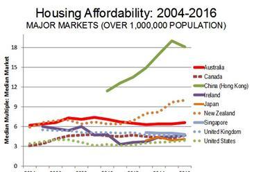 2016年香港为全球住房负担压力最大城市  负担压力最小的在美国