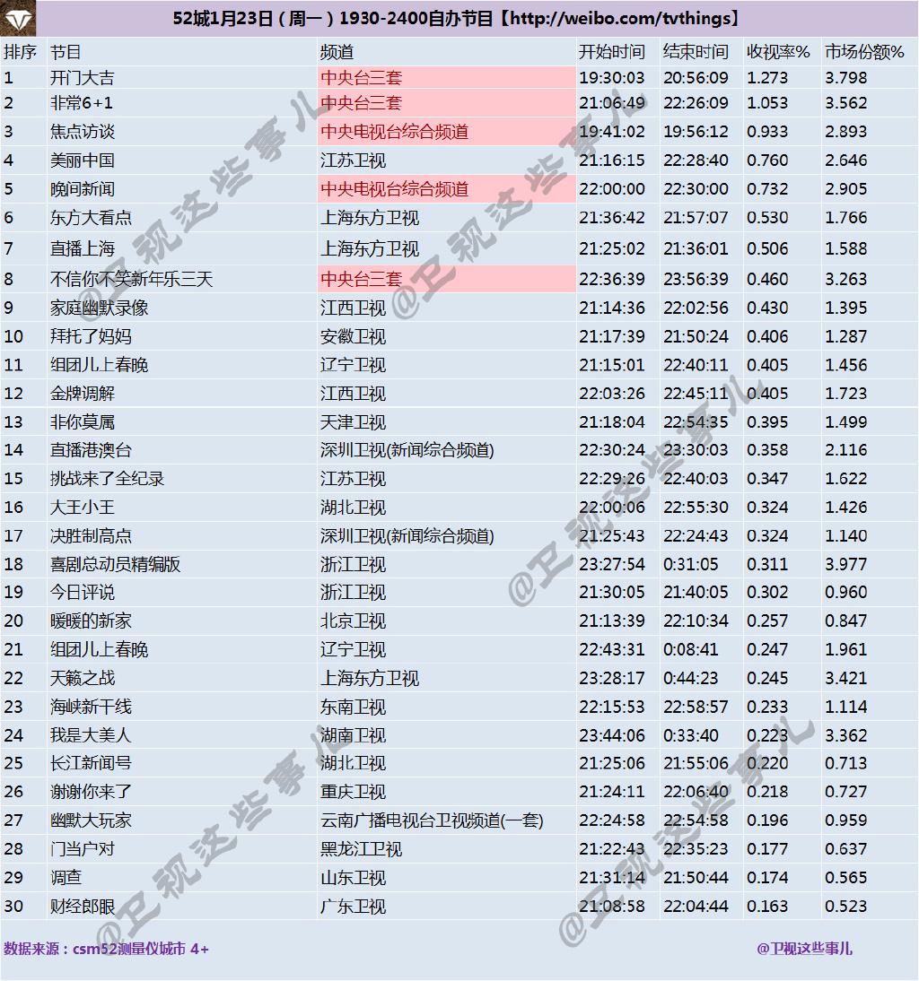 2017年1月23日综艺节目收视率排行榜:开门大