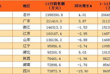 2016年1-12月全国31省市福利彩票销售额排行榜(附榜单)
