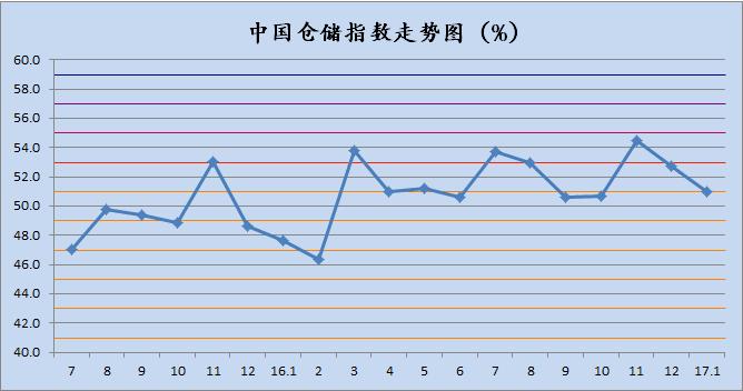中国物流仓储指数_中国快递物流指数_3月中国快递物流指数