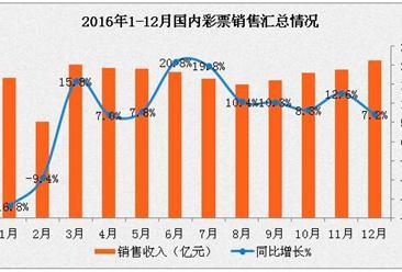 2016年1-12月全国彩票销售情况分析:广东销售增加额最多(图表)