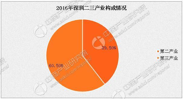 二三次产业结构由上年的41.2:58