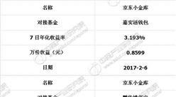 京東小金庫2017年2月6日最新投資收益率情況