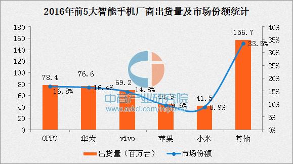 华为 全球 出货量_智能手机出货量排名_智能手机全球出货量