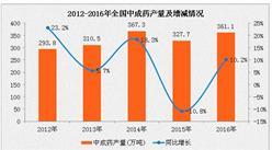2016年中成药产量同比增长10.2%(附图表)