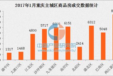 2017年1月重庆楼市降温 房价环比持平