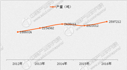 钛白粉价格新年利多开局 能延续去年狂涨潮?