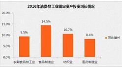 2016年中国消费品工业运行情况分析:出口同比仅增长1.9%