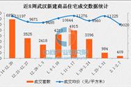 2017年2月武汉各区房价排名:远城区房价明显回落