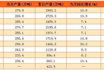 2016年乳制品产量同比增加7.6%(附图表)