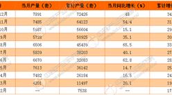 2016年中国工业机器人产量累计增长34.3%(附图表)