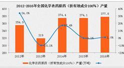 2016年化学农药原药产量为377.8万吨  同比增长1.0%(附图表)
