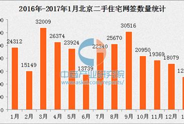 北京二手房成交连续4个月下滑 下半年房价或明显回落