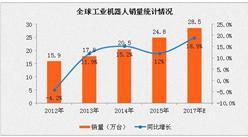 2017年中國工業機器人行業發展趨勢分析:市場規模或破8萬臺