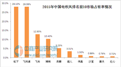 中國電吹風十大品牌排行榜
