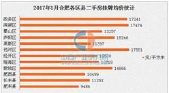 2017年1月合肥各区县二手房房价排名:高新区跌幅最大