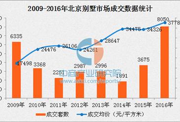 2016年北京别墅成交创历史新高 套均总价1132万元