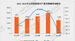 2016年铁路机车产量为1292辆:下滑43.3%(附图表)