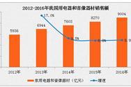 2016年中国净水器销售额为203亿  预测2017年可达271亿