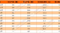 2016年中国动车组产量为3474辆:下跌5.2%(附图表)