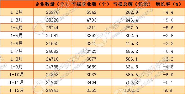 2016年中国化工行业经济运行情况数据分析(附图表)