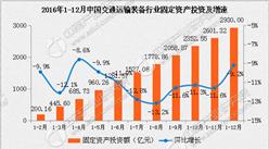 2016年中国交通运输装备行业营收增0.9% 利润总额增4.8%