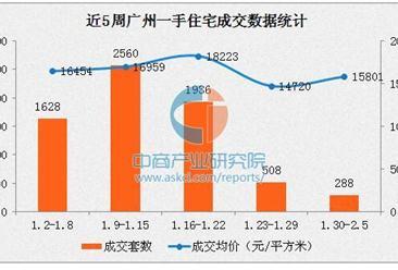 2017年2月广州各区房价排名:天河区老盘均价仅8千