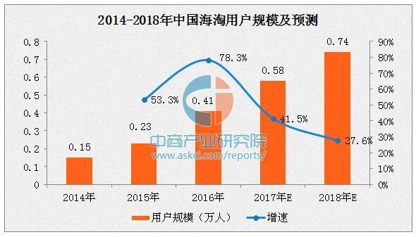 2018年跨境电商交易规模将达8.8万亿