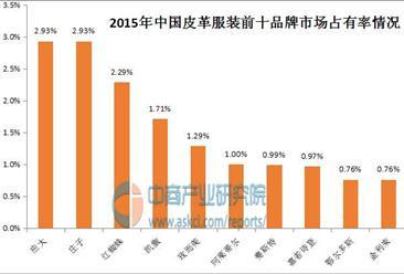 中国皮革服装十大品牌排行榜