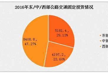 2016年全国公路建设完成固定资产投资1.78万亿  贵州最多