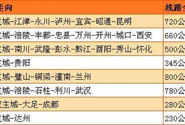 重庆中长期铁路网规划发布 规划新增高铁8条(附线路走向图)