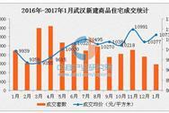 1月武汉房价小幅上涨 主城区新房成交持续下滑