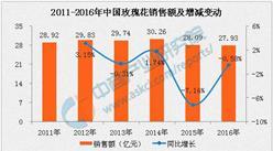 玫瑰花销售大数据:情人节春光灿烂 玫瑰经济步入寒冬
