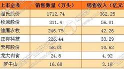 1月豬價繼續上漲 生豬養殖企業利潤快速增長