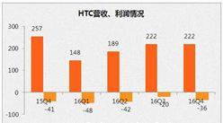 2016年第四季度HTC的營收為 7.2 億美元 同比下滑13.6%