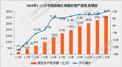 2016年造纸行业固定资产投资3091亿元:同比增长9.9%(附图表)