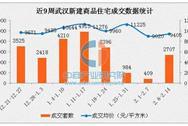 节后武汉楼市回暖 2017年2月武汉各片区房价排名