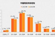 2016年中国互联网网民结构分析:网民性别男女比例逐步接近