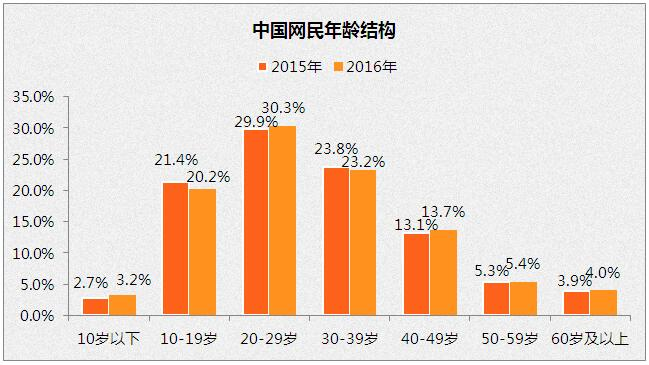2016年中国互联网网民结构分析:网民性别男女比例