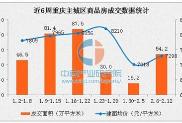 楼市回暖 2017年2月重庆主城区房价7298元/平方米