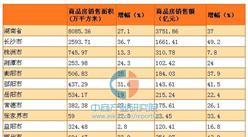 2016年湖南商品房销售量价齐升 住宅去化周期9.8个月