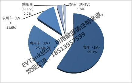 2016年中国锂电池市场消费结构及企业竞争格局分析