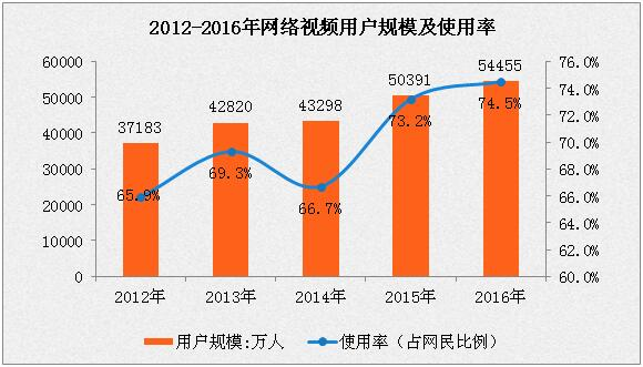 2016年中国网络视频市场规模分析:用户规模增长8.1%