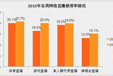 2016年网络直播市场分析:游戏直播用户使用率增幅最高
