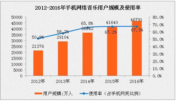 中国网络音乐市场分析:2016年用户规模达5.03亿人