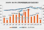 1月郑州新房销量创5年新低 二手房价连涨6个月